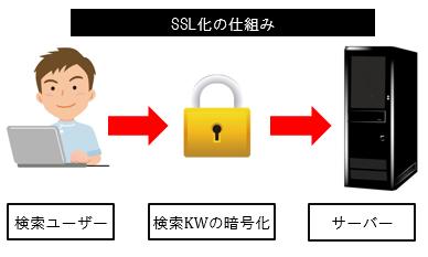 検索結果をSSL暗号化