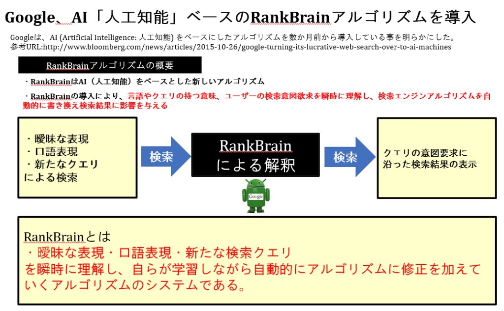 Google、AI「人工知能」ベースのRankBrainアルゴリズムを導入