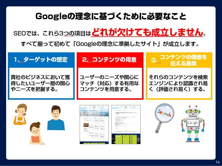 ターゲットの想定、コンテンツの用意、コンテンツを検索エンジンに伝えるための施策