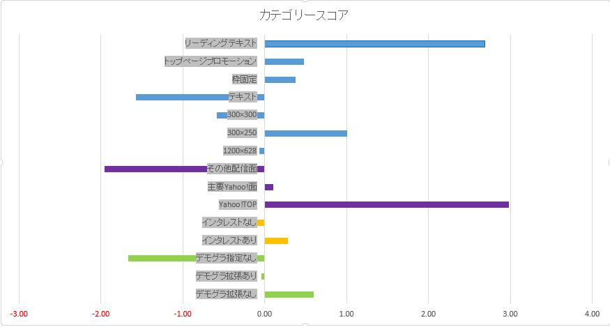 Category Score