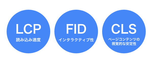 「LCP」「FID」「CLS」の3つの指標