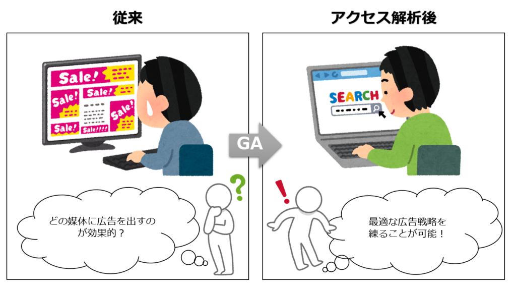 GAブログ広告戦略