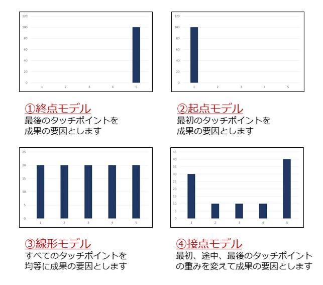 ①終点モデル:最後のタッチポイントを成果の要因とする。②起点モデル:最初のタッチポイントを成果の要因とする。③線形モデル:すべてのタッチポイントを均等に成果の要因とする。④接点モデル:最初、途中、最後のタッチポイントの重みを変えて成果の要因とする。