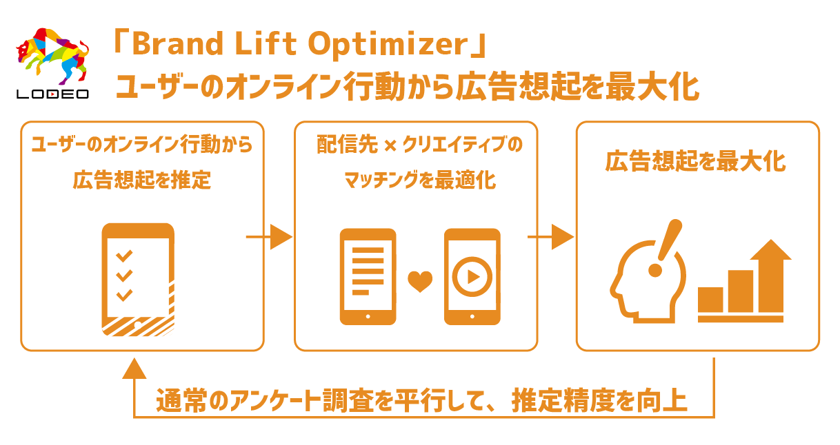 brand lift optimizer