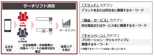 Yahoo サーチリフト