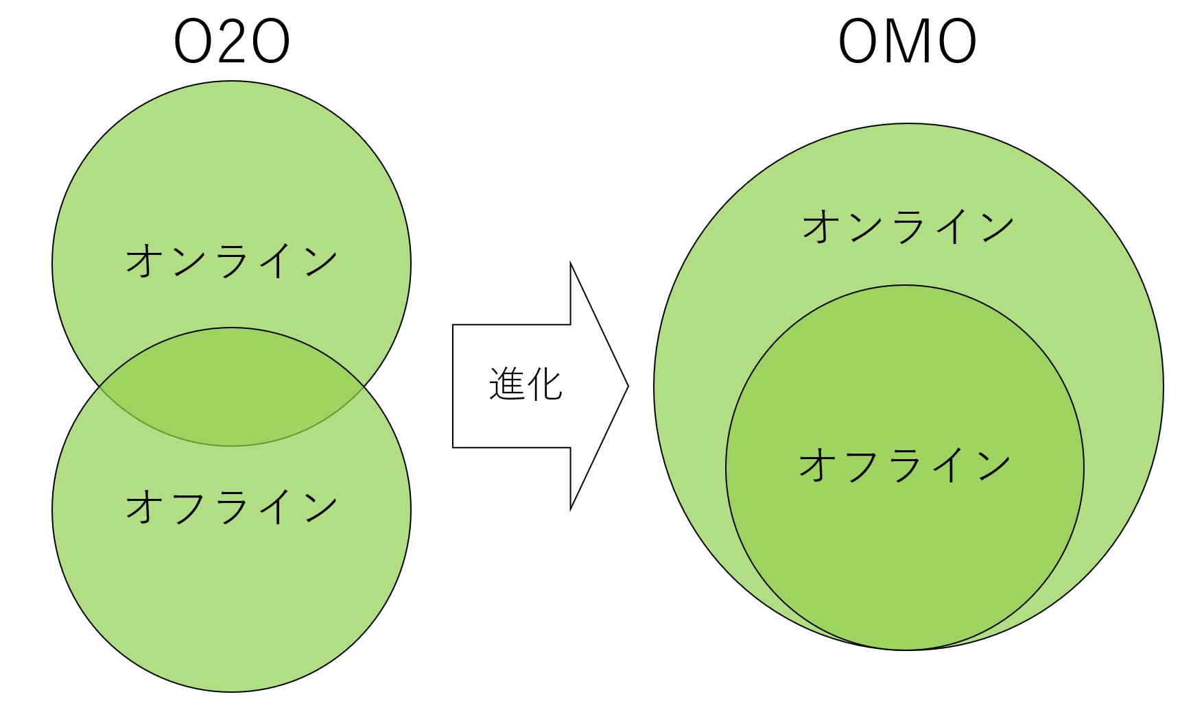OMOとO2Oの図