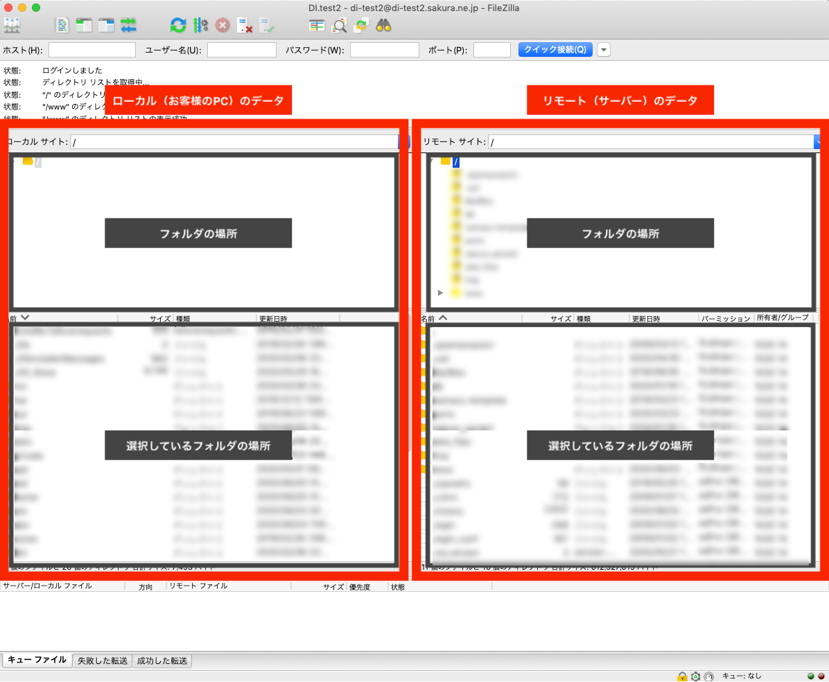 ホストに接続すると、画面左側にローカルのデータ(お客様PCのデータ)が表示され、画面右側にリモートのデータ(サーバーのデータ)が表示されます。