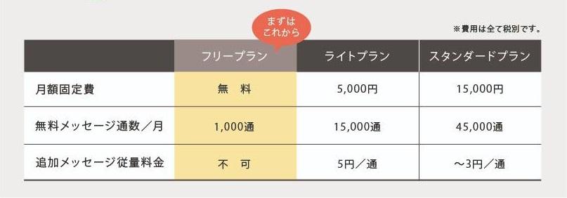LINE公式アカウント_料金プラン