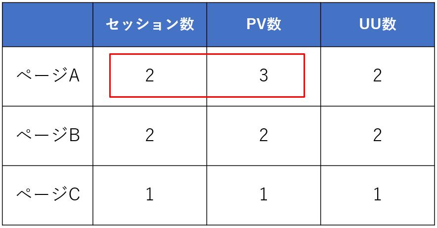 セッション数とPV数とユーザー数
