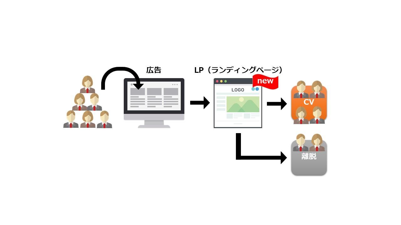 サイト内改善 図