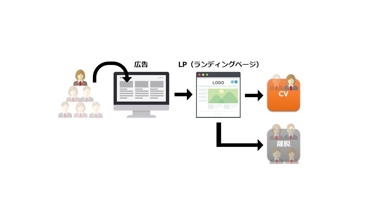 確度の高いユーザーに絞る 図