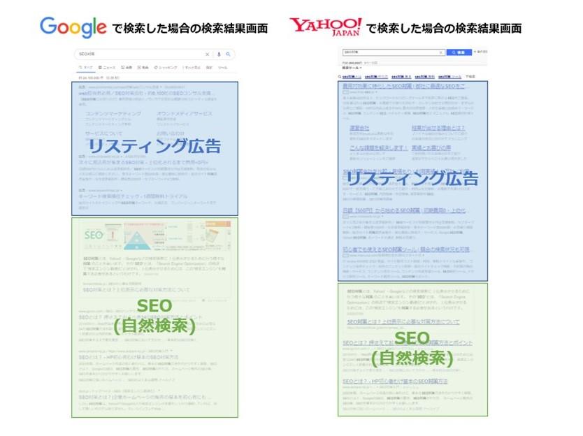リスティング広告とオーガニック検索の違い