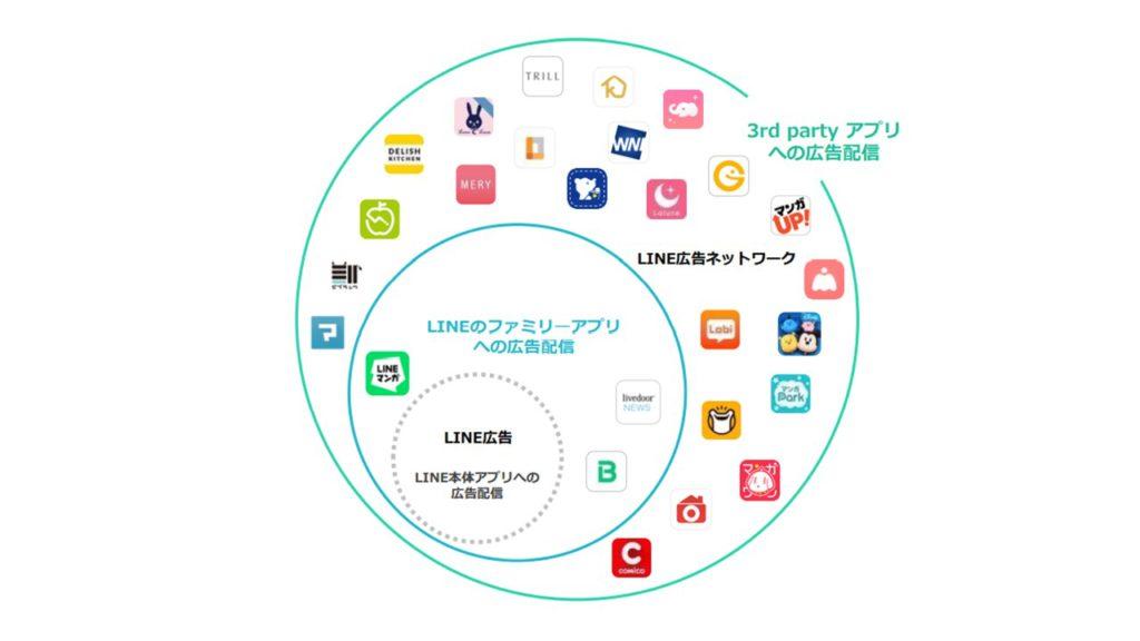 LINE広告ネットワーク