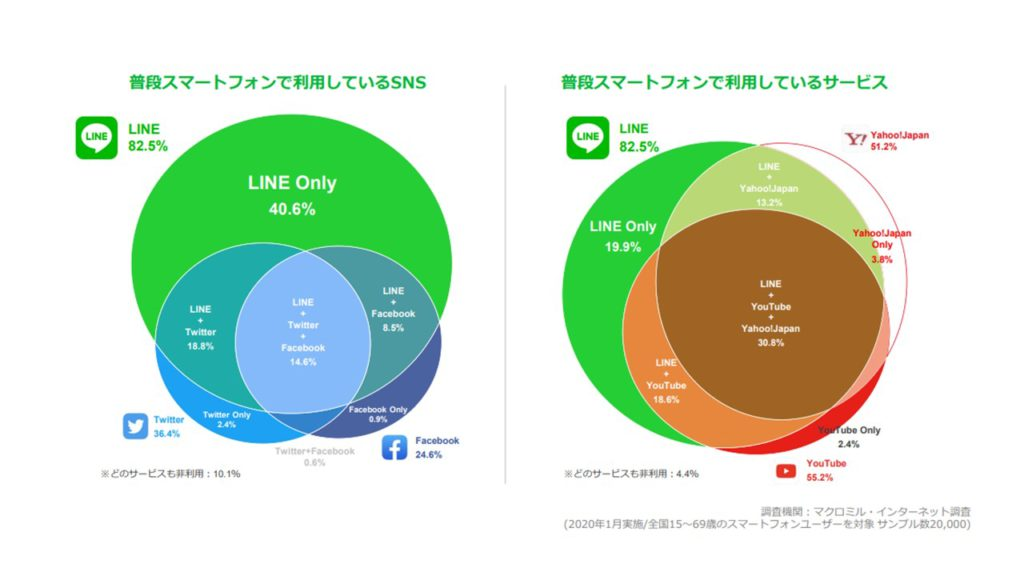 LINEユーザー
