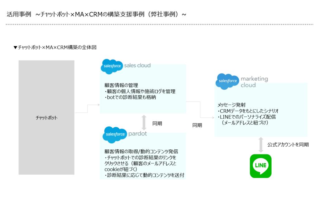 複数ツールを連携した事例の画像