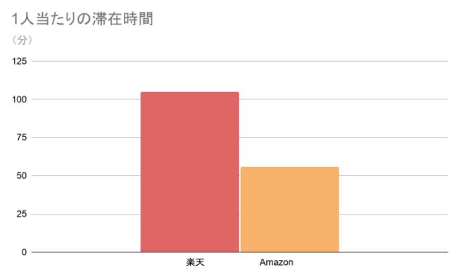 楽天 VS Amazonのグラフの画像