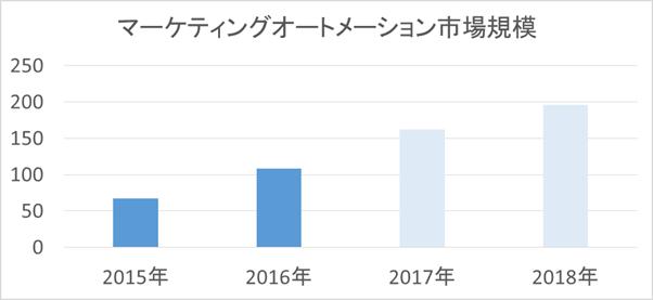 MA市場2018
