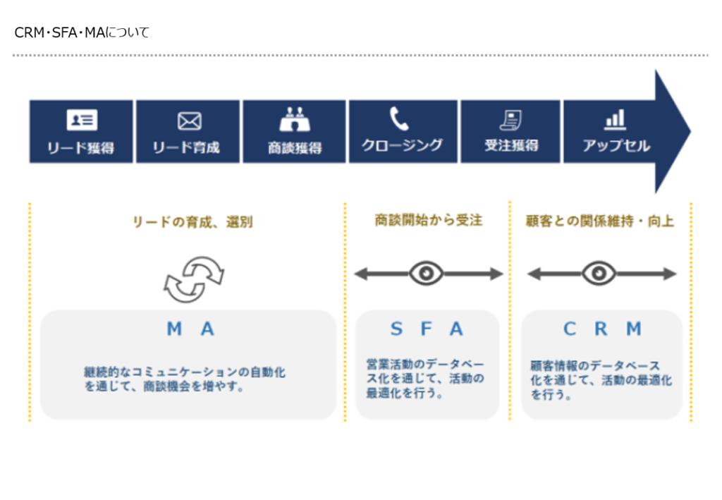 MA・SFA・CRMの画像