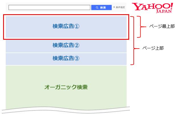 ページ最上部掲載_Yahoo!