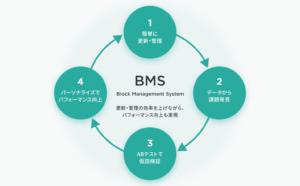 BMS「KARTE Blocks」で実現する新しいウェブサイト運営の方法の4つのステップ