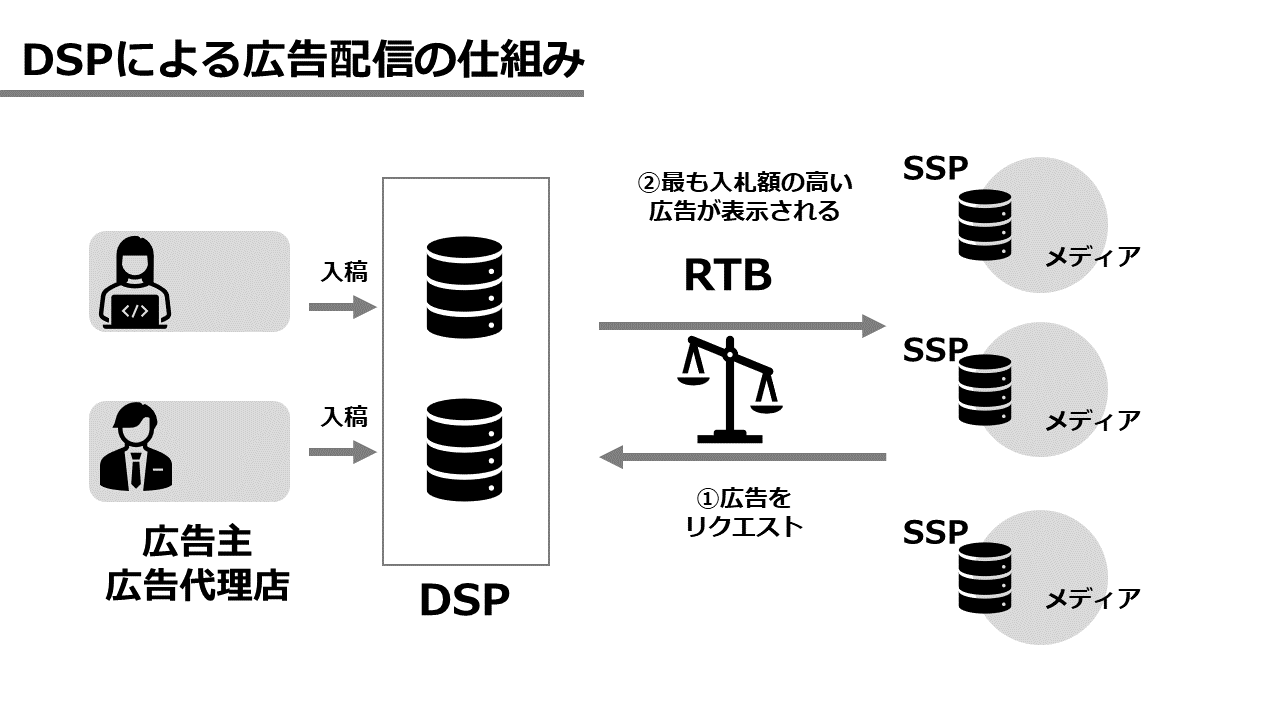 DSPによる広告配信の図解