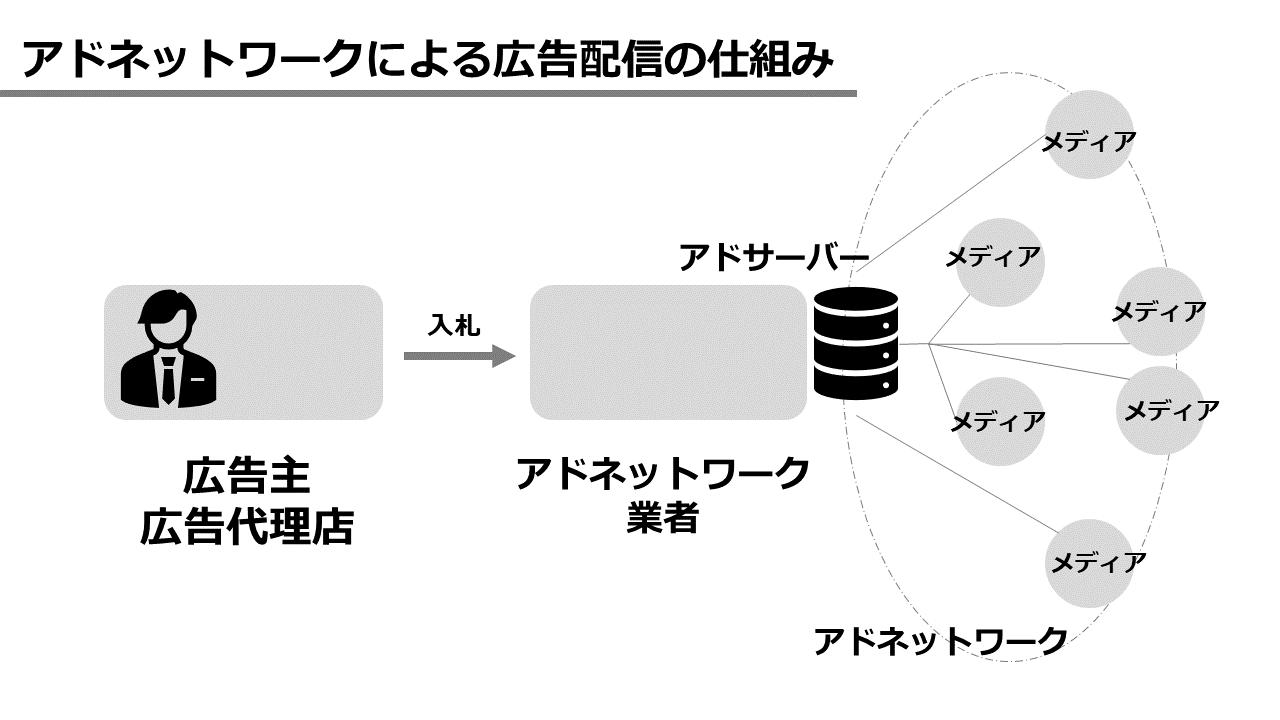 アドネットワークによる広告配信の図解