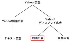 自社ブログ_YDA動画広告_文中①