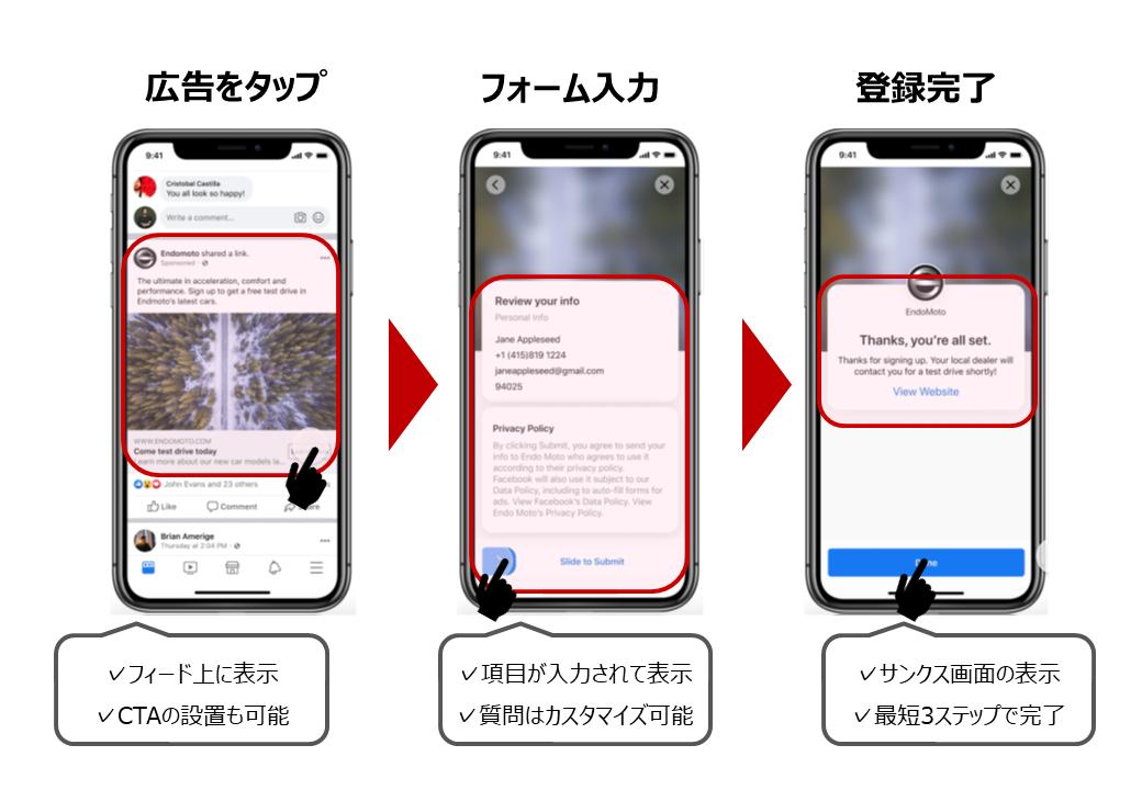 リード獲得広告のイメージ図